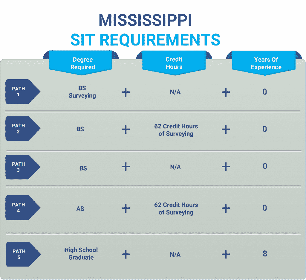 Mississippi sit