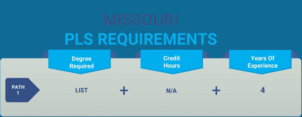 Missouri pls