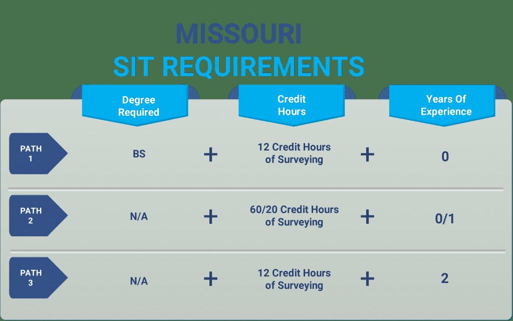 Missouri sit