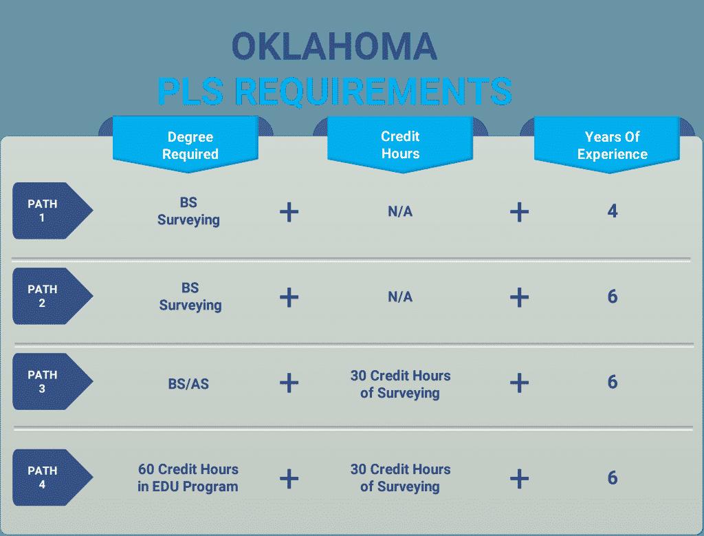 Oklahoma pls
