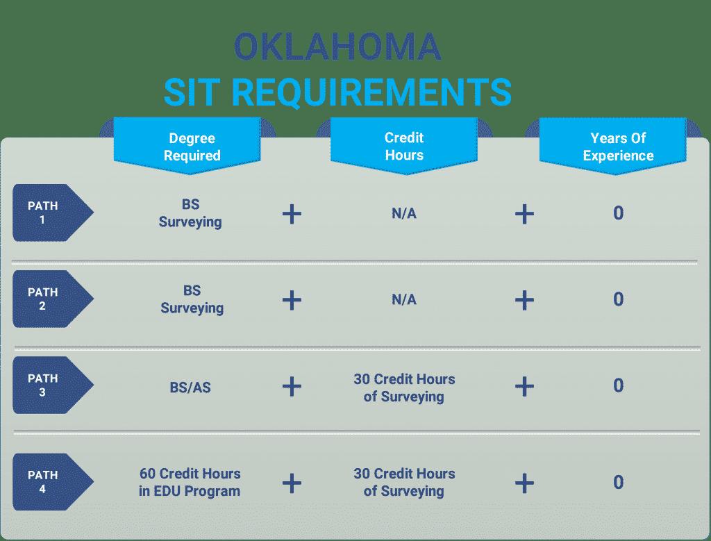 Oklahoma sit