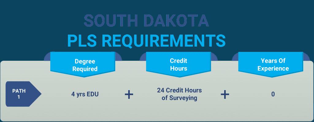 South Dakota pls