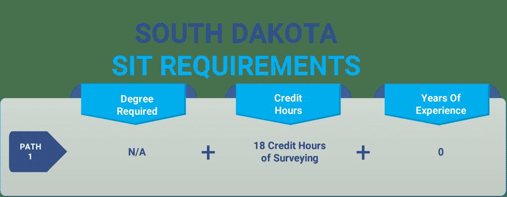 South Dakota sit
