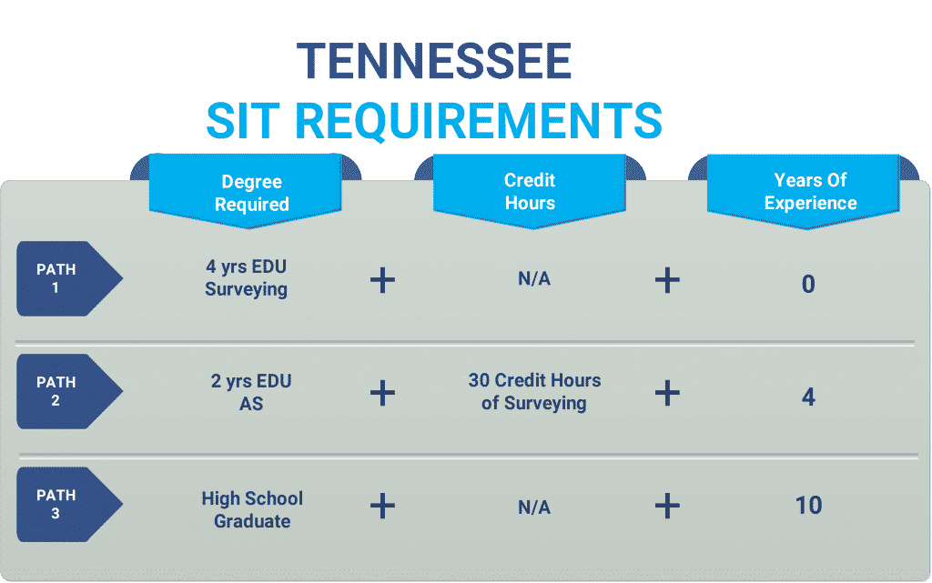 Tennessee sit