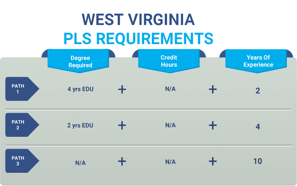 West Virginia pls