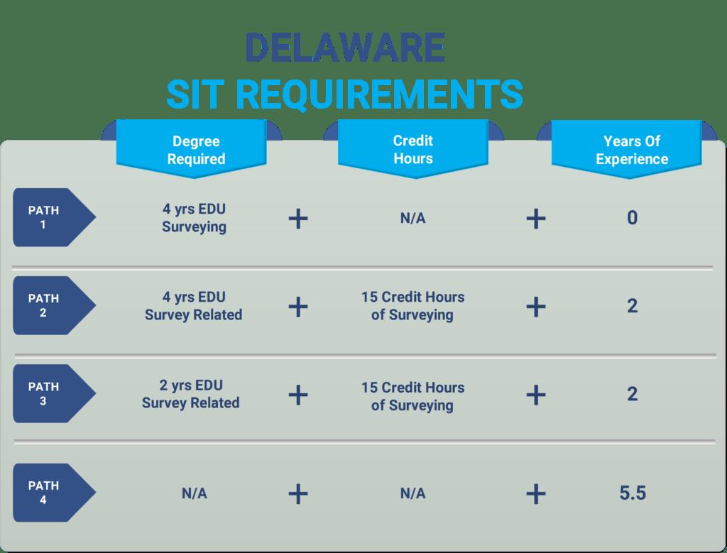 delaware sit